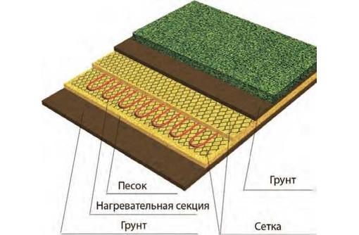 Система обогрева грунта Heatline-грунт HL-GR-90, фото — «Реклама Севастополя»
