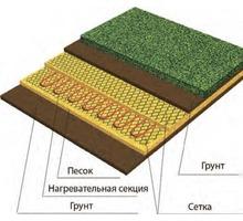 Система обогрева грунта, нагрев.секция Heatline-грунт HL-GR-850 - Ландшафтный дизайн в Симферополе