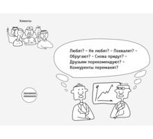 Программы лояльности для клиентов. Разработка и внедрение - Семинары, тренинги в Севастополе