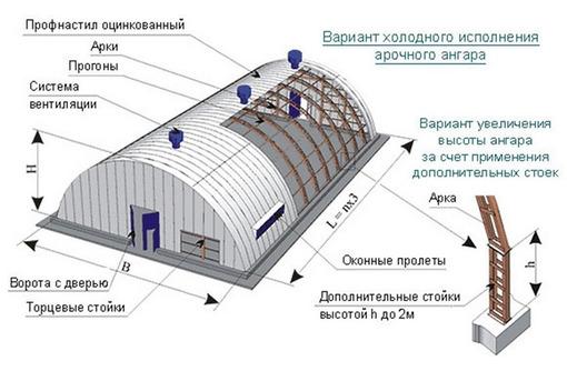 Быстровозводимые здания, каркасные дома, монолитное строительство - Строительные работы в Севастополе