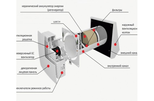 Приточно-вытяжная вентиляция - Кондиционеры, вентиляция в Черноморском