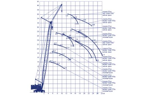 Услуги по аренде монтажных кранов МКГ-40, СКГ - 401,  МКГ-25 и пневмоколесного крана КС-5363. - Строительные работы в Севастополе