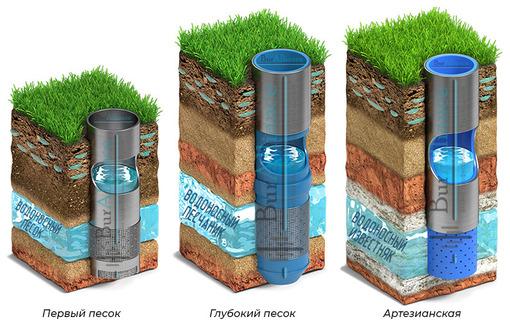 Бурение скважин на воду в Саксом районе и Крыму – отличный результат, приемлемые цены! - Бурение скважин в Саках
