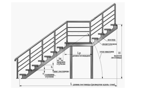 Внутренние и наружные металлические лестницы – изготовление и монтаж металлоконструкций., фото — «Реклама Севастополя»