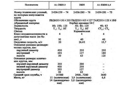 Продам круги абразивные зернистость №80, №100, №125  для машины  А1-ЗШН-3 - Продажа в Армавире
