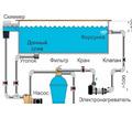 Оборудование для бассейна - Бани, бассейны и сауны в Белореченске