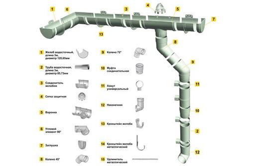 Водосточные системы Дёке Docke LUX, Premium, Standart - Кровельные материалы в Армавире