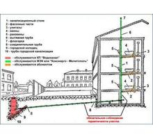 Проект водопотребления и канализации с согласованием - Сантехника, канализация, водопровод в Сочи