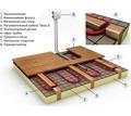 Продам теплый пол для комфортного проживания - Строительные работы в Краснодаре