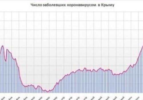 Хроника коронавируса в Крыму: за 23 июня заболели 221 человек