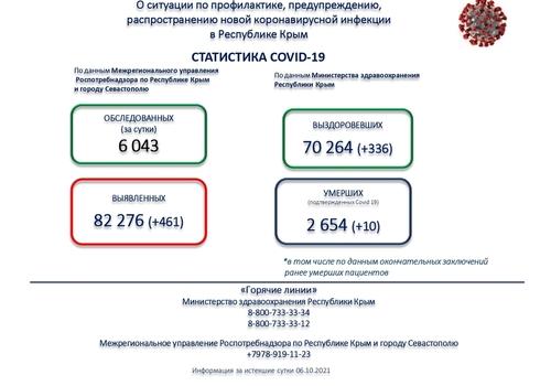 Очередной антирекорд по числу заражений COVID-19 за сутки установлен в Крыму - 461