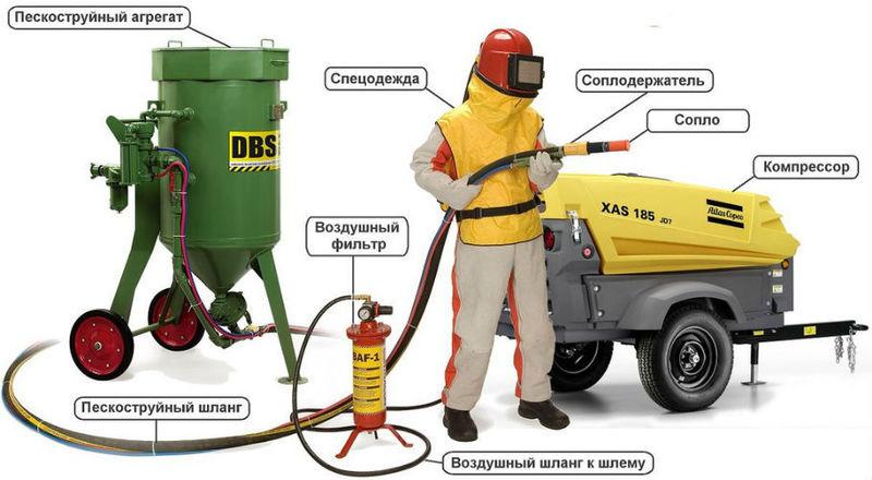 Компания «Рик-Маркет»: пескоструйное, компрессорное и окрасочное оборудование в Крыму и на юге России